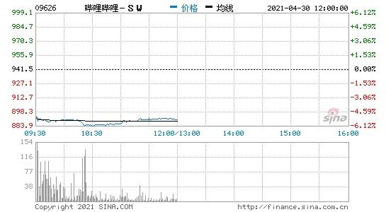 香港恒生指数低开哔哩哔哩港股开盘跌近5%