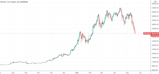 加密货币巨震持续市场情绪瞬间降至冰点散户夺路而逃