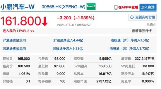 小鹏汽车港交所挂牌首日盘中破发总市值约2737亿港元